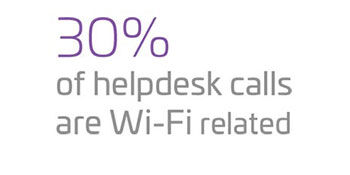 30-percent-of-helpdesk-calls-are-wi-fi-related-350.jpg